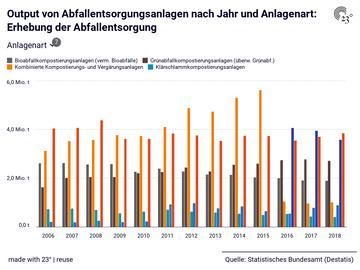Output von Abfallentsorgungsanlagen nach Jahr und Anlagenart: Erhebung der Abfallentsorgung
