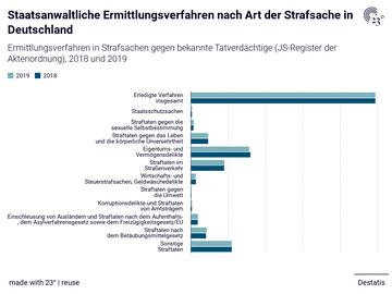 Staatsanwaltliche Ermittlungsverfahren nach Art der Strafsache in Deutschland