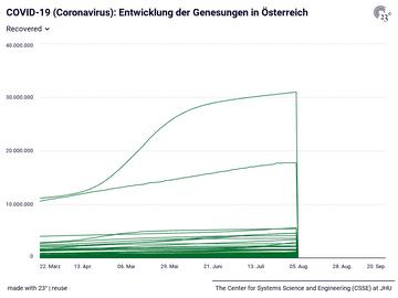 COVID-19 (Coronavirus): Entwicklung der Genesungen in Österreich