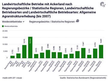 Landwirtschaftliche Betriebe mit Ackerland nach Regierungsbezirke / Statistische Regionen, Landwirtschaftliche Betriebsarten und Landwirtschaftliche Betriebsarten: Allgemeine Agrarstrukturerhebung (bis 2007)