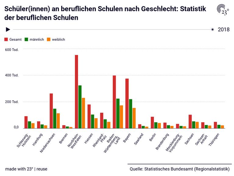 Schüler(innen) an beruflichen Schulen nach Geschlecht: Statistik der beruflichen Schulen