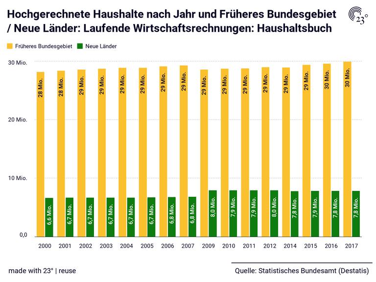 Hochgerechnete Haushalte nach Jahr und Früheres Bundesgebiet / Neue Länder: Laufende Wirtschaftsrechnungen: Haushaltsbuch