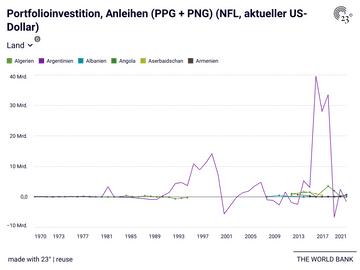 Portfolioinvestition, Anleihen (PPG + PNG) (NFL, aktueller US-Dollar)