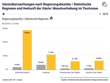 Gästeübernachtungen nach Regierungsbezirke / Statistische Regionen und Herkunft der Gäste: Monatserhebung im Tourismus
