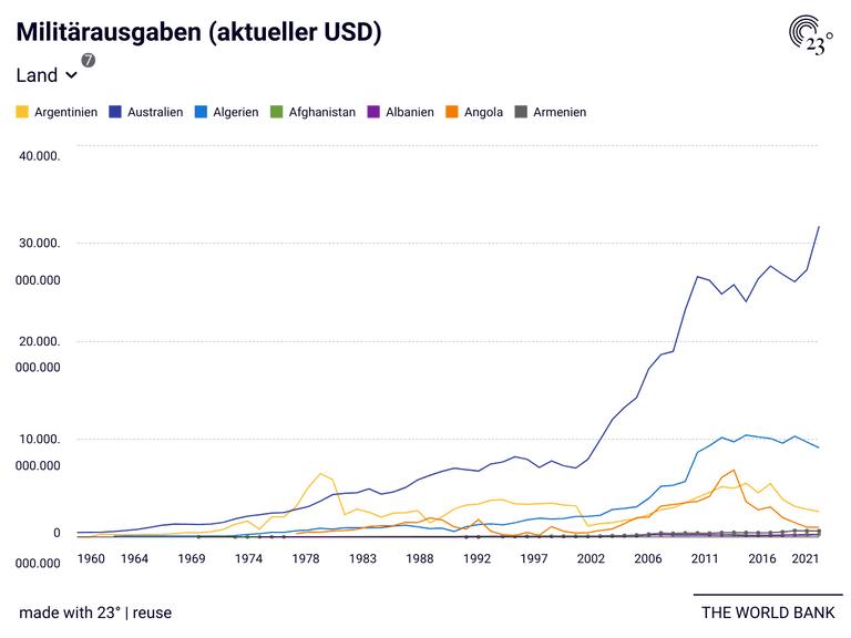Militärausgaben (aktueller USD)