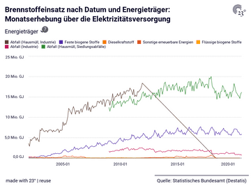 Brennstoffeinsatz nach Datum und Energieträger: Monatserhebung über die Elektrizitätsversorgung