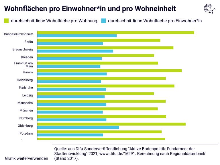 Wohnflächen pro Einwohner*in und pro Wohneinheit