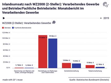 Inlandsumsatz nach WZ2008 (2-Steller): Verarbeitendes Gewerbe und Betriebe/Fachliche Betriebsteile: Monatsbericht im Verarbeitenden Gewerbe