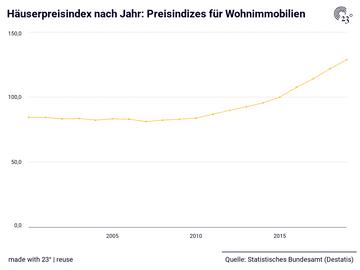 Häuserpreisindex nach Jahr: Preisindizes für Wohnimmobilien