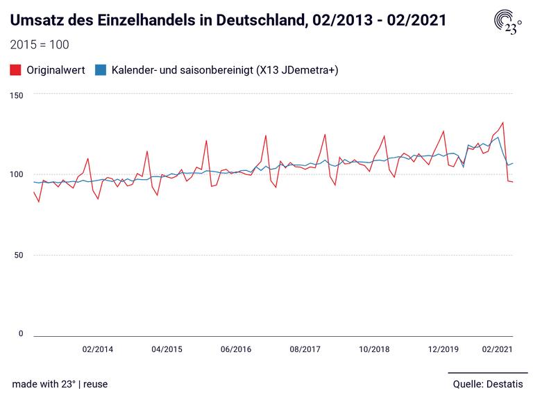 Umsatz des Einzelhandels in Deutschland,  02/2013 - 02/2021