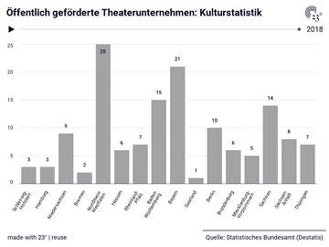 Öffentlich geförderte Theaterunternehmen: Kulturstatistik