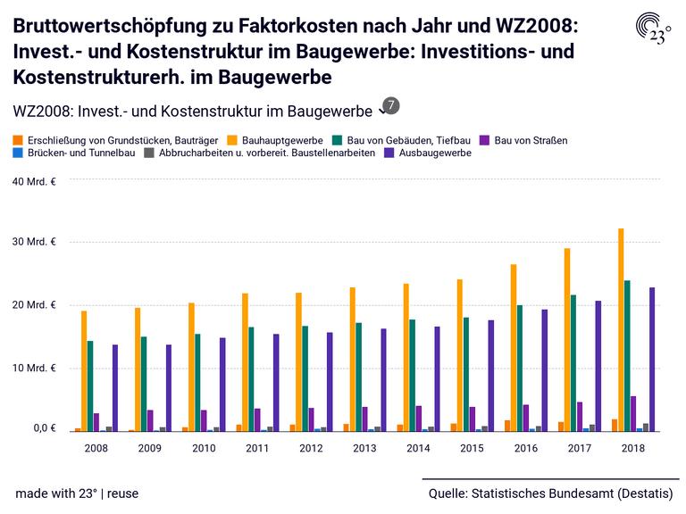 Bruttowertschöpfung zu Faktorkosten nach Jahr und WZ2008: Invest.- und Kostenstruktur im Baugewerbe: Investitions- und Kostenstrukturerh. im Baugewerbe