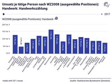 Umsatz je tätige Person nach WZ2008 (ausgewählte Positionen): Handwerk: Handwerkszählung