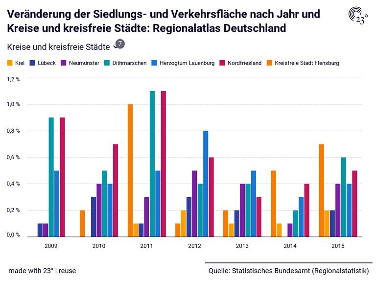 Veränderung der Siedlungs- und Verkehrsfläche nach Jahr und Kreise und kreisfreie Städte: Regionalatlas Deutschland