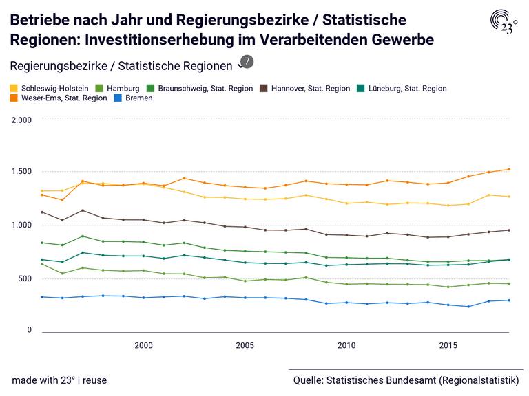 Betriebe nach Jahr und Regierungsbezirke / Statistische Regionen: Investitionserhebung im Verarbeitenden Gewerbe