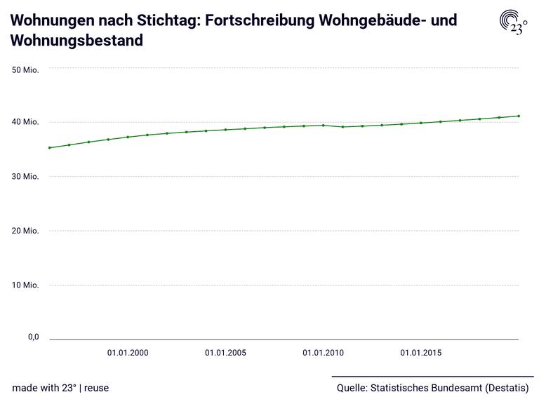 Wohnungen nach Stichtag: Fortschreibung Wohngebäude- und Wohnungsbestand
