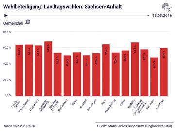 Wahlbeteiligung: Landtagswahlen: Sachsen-Anhalt