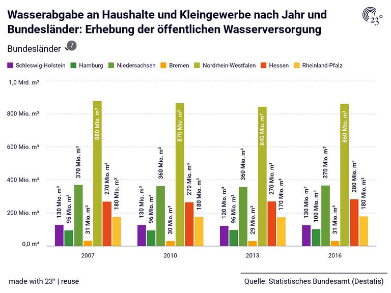 Wasserabgabe an Haushalte und Kleingewerbe nach Jahr und Bundesländer: Erhebung der öffentlichen Wasserversorgung
