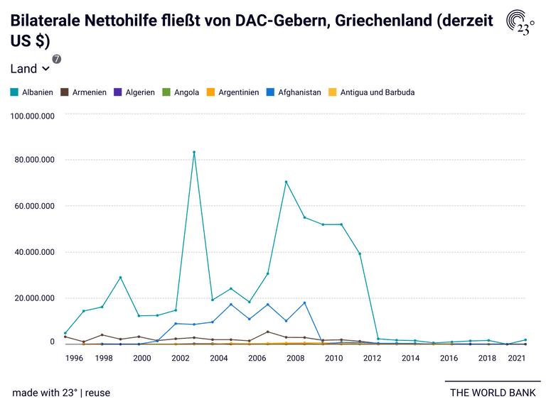 Bilaterale Nettohilfe fließt von DAC-Gebern, Griechenland (derzeit US $)