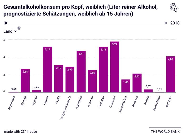 Gesamtalkoholkonsum pro Kopf, weiblich (Liter reiner Alkohol, prognostizierte Schätzungen, weiblich ab 15 Jahren)