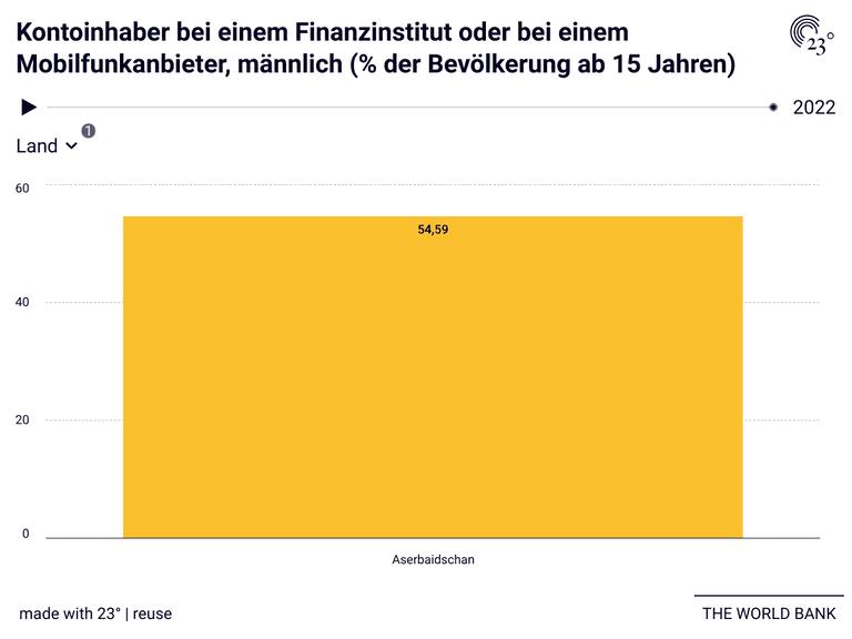 Kontoinhaber bei einem Finanzinstitut oder bei einem Mobilfunkanbieter, männlich (% der Bevölkerung ab 15 Jahren)