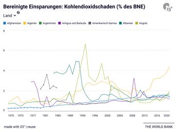 Bereinigte Einsparungen: Kohlendioxidschaden (% des BNE)