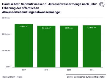 Häusl.u.betr. Schmutzwasser d. Jahresabwassermenge nach Jahr: Erhebung der öffentlichen Abwasserbehandlungesabwassermenge