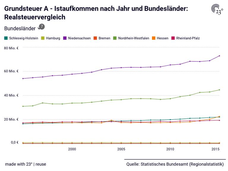 Grundsteuer A - Istaufkommen nach Jahr und Bundesländer: Realsteuervergleich
