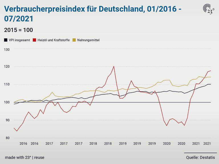 Verbraucherpreisindex für Deutschland, 01/2016 - 07/2021