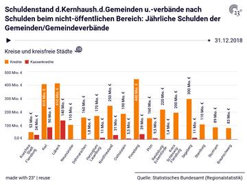 Schuldenstand d.Kernhaush.d.Gemeinden u.-verbände nach Schulden beim nicht-öffentlichen Bereich: Jährliche Schulden der Gemeinden/Gemeindeverbände