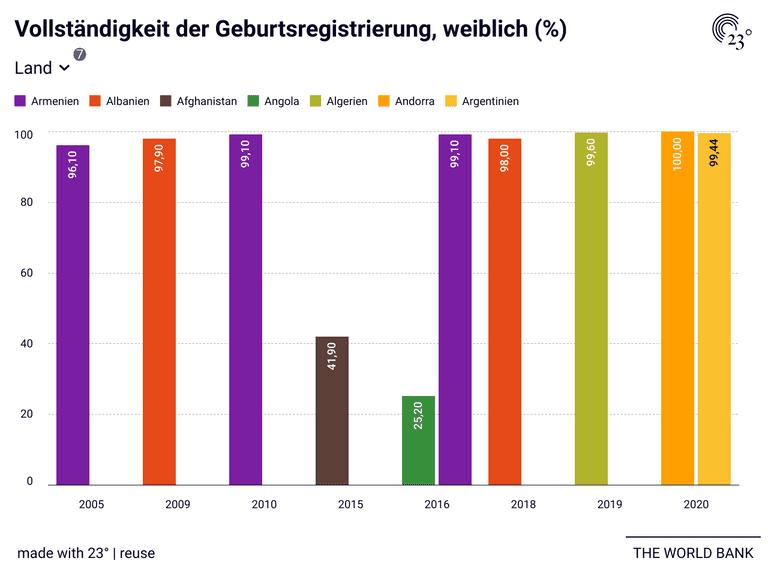Vollständigkeit der Geburtsregistrierung, weiblich (%)