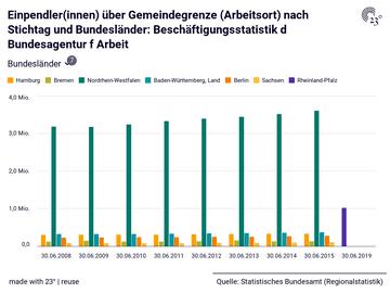 Einpendler(innen) über Gemeindegrenze (Arbeitsort) nach Stichtag und Bundesländer: Beschäftigungsstatistik d Bundesagentur f Arbeit