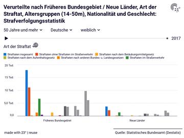 Verurteilte nach Früheres Bundesgebiet / Neue Länder, Art der Straftat, Altersgruppen (14-50m), Nationalität und Geschlecht: Strafverfolgungsstatistik