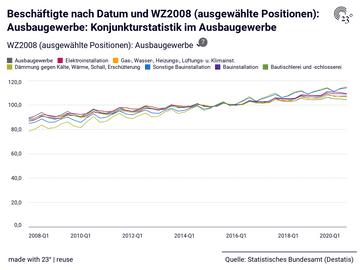 Beschäftigte nach Datum und WZ2008 (ausgewählte Positionen): Ausbaugewerbe: Konjunkturstatistik im Ausbaugewerbe