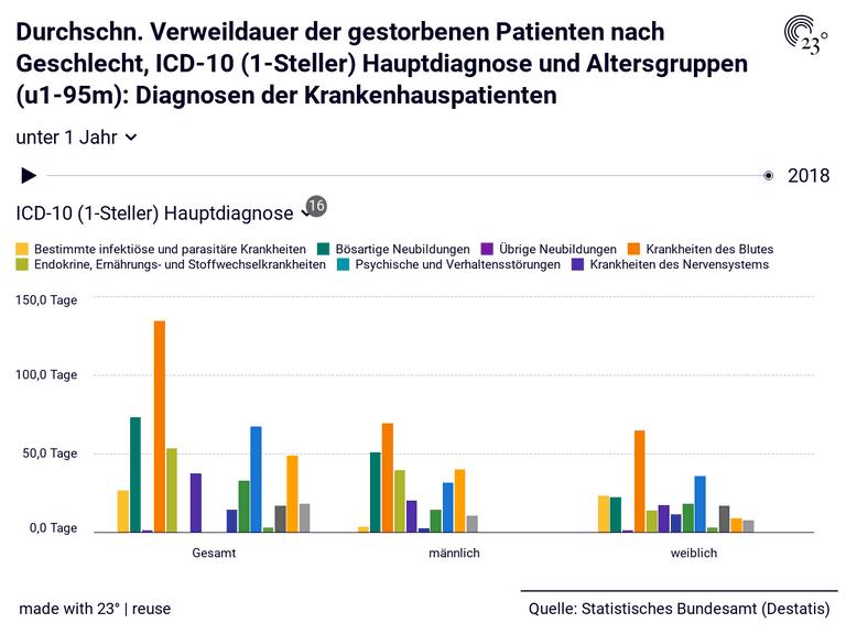 Durchschn. Verweildauer der gestorbenen Patienten nach Geschlecht, ICD-10 (1-Steller) Hauptdiagnose und Altersgruppen (u1-95m): Diagnosen der Krankenhauspatienten