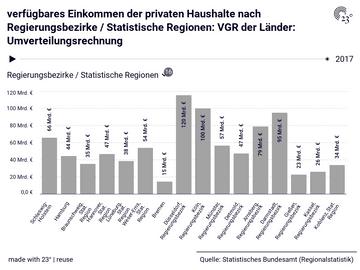 verfügbares Einkommen der privaten Haushalte nach Regierungsbezirke / Statistische Regionen: VGR der Länder: Umverteilungsrechnung