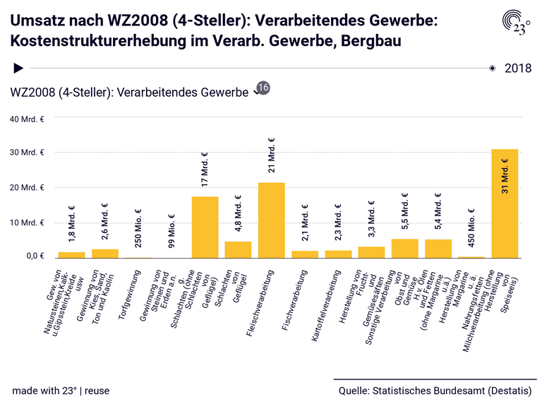 Umsatz nach WZ2008 (4-Steller): Verarbeitendes Gewerbe: Kostenstrukturerhebung im Verarb. Gewerbe, Bergbau
