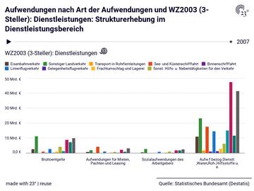 Aufwendungen nach Art der Aufwendungen und WZ2003 (3-Steller): Dienstleistungen: Strukturerhebung im Dienstleistungsbereich