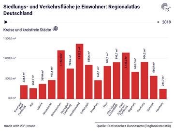 Siedlungs- und Verkehrsfläche je Einwohner: Regionalatlas Deutschland