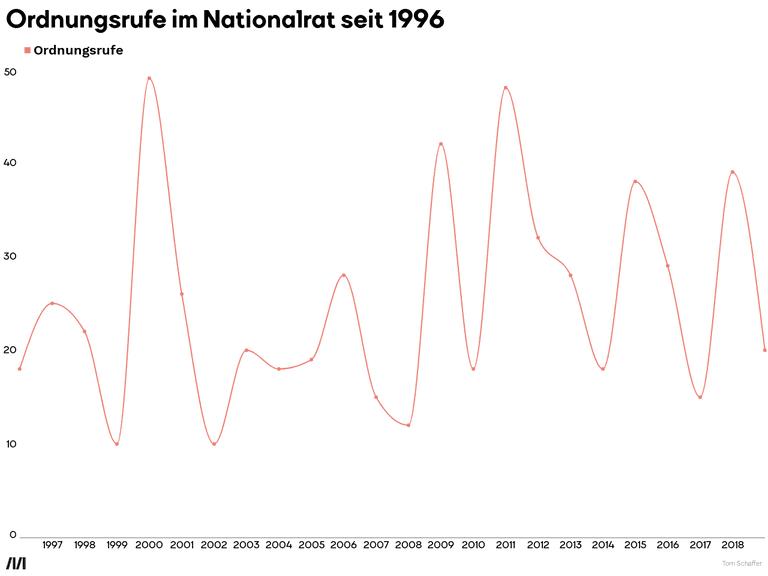 Ordnungsrufe im Nationalrat seit 1996
