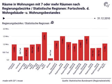 Räume in Wohnungen mit 7 oder mehr Räumen nach Regierungsbezirke / Statistische Regionen: Fortschreib. d. Wohngebäude- u. Wohnungsbestandes
