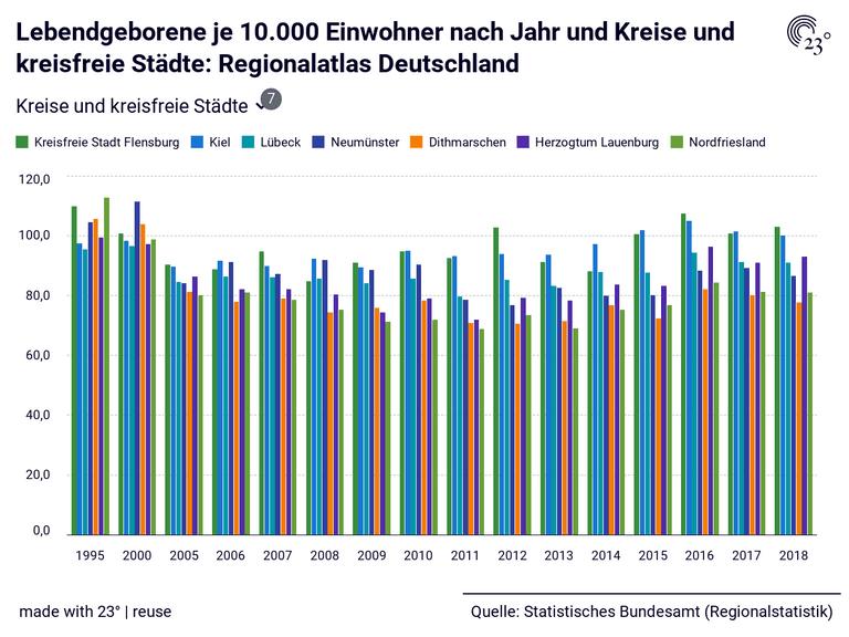 Lebendgeborene je 10.000 Einwohner nach Jahr und Kreise und kreisfreie Städte: Regionalatlas Deutschland