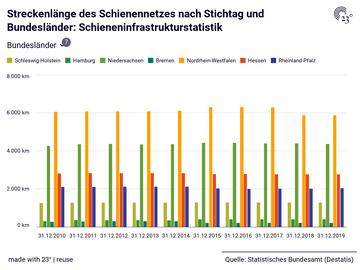 Streckenlänge des Schienennetzes nach Stichtag und Bundesländer: Schieneninfrastrukturstatistik