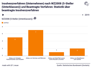 Insolvenzverfahren (Unternehmen) nach WZ2008 (5-Steller (Unterklassen)) und Beantragte Verfahren: Statistik über beantragte Insolvenzverfahren
