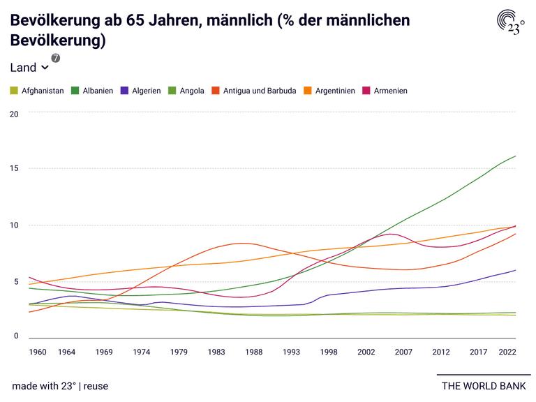 Bevölkerung ab 65 Jahren, männlich (% der männlichen Bevölkerung)