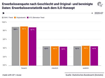 Erwerbslosenquote nach Geschlecht und Original- und bereinigte Daten: Erwerbslosenstatistik nach dem ILO-Konzept