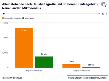 Alleinstehende nach Haushaltsgröße und Früheres Bundesgebiet / Neue Länder: Mikrozensus