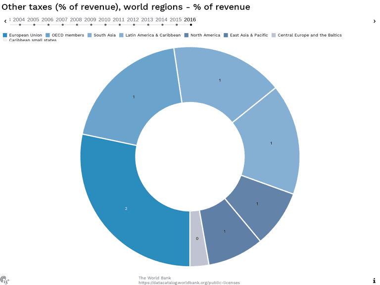 Other taxes (% of revenue), world regions - % of revenue