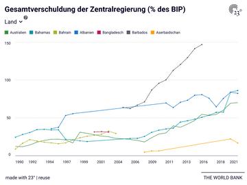 Gesamtverschuldung der Zentralregierung (% des BIP)