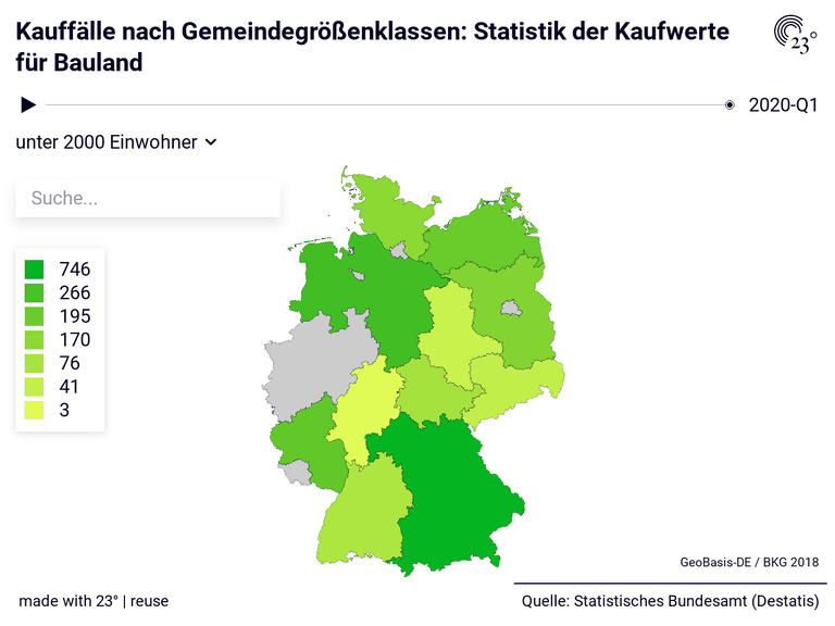 Kauffälle nach Gemeindegrößenklassen: Statistik der Kaufwerte für Bauland